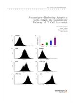 도서 이미지 - Autoantigen-Harboring Apoptotic Cells Hijack the Coinhibitory Pathway of T Cell Activation