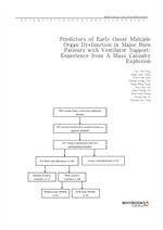 도서 이미지 - Predictors of Early Onset Multiple Organ Dysfunction in Major Burn Patients with Ventilato